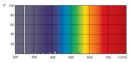 UV-C Strahlung - Wellenlängenbereich 254nm